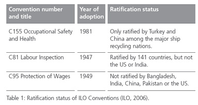 ILO CONVENTION